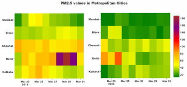 Visualizing Air Quality Data