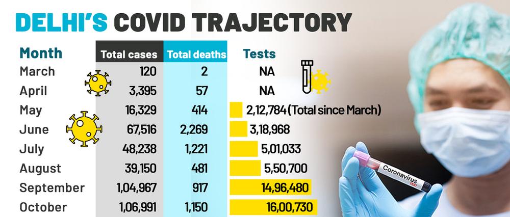 Delhi Covid numbers