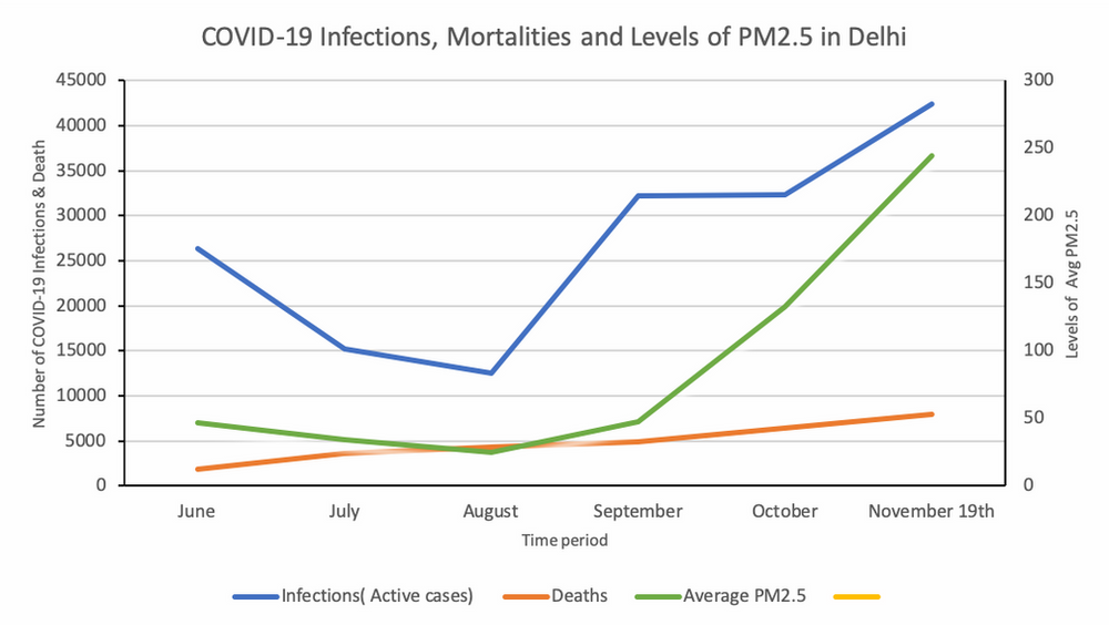 Covid infections, mortality
