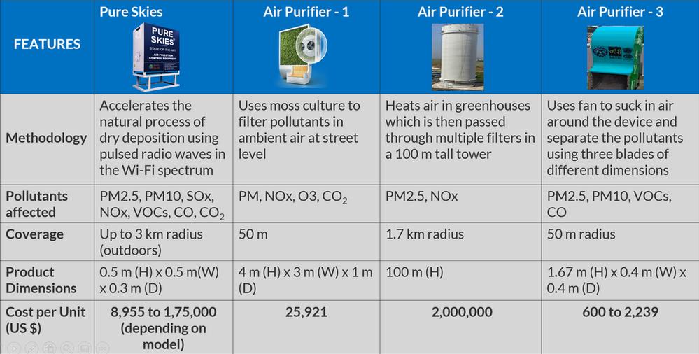 Air cleaner comparison