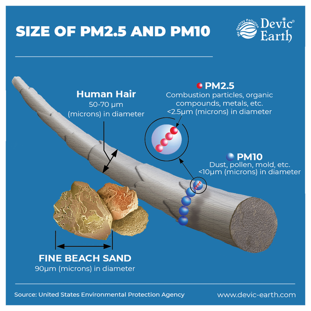 PM2.5 and PM10 are far smaller than the very minute particles visible to the naked eye.