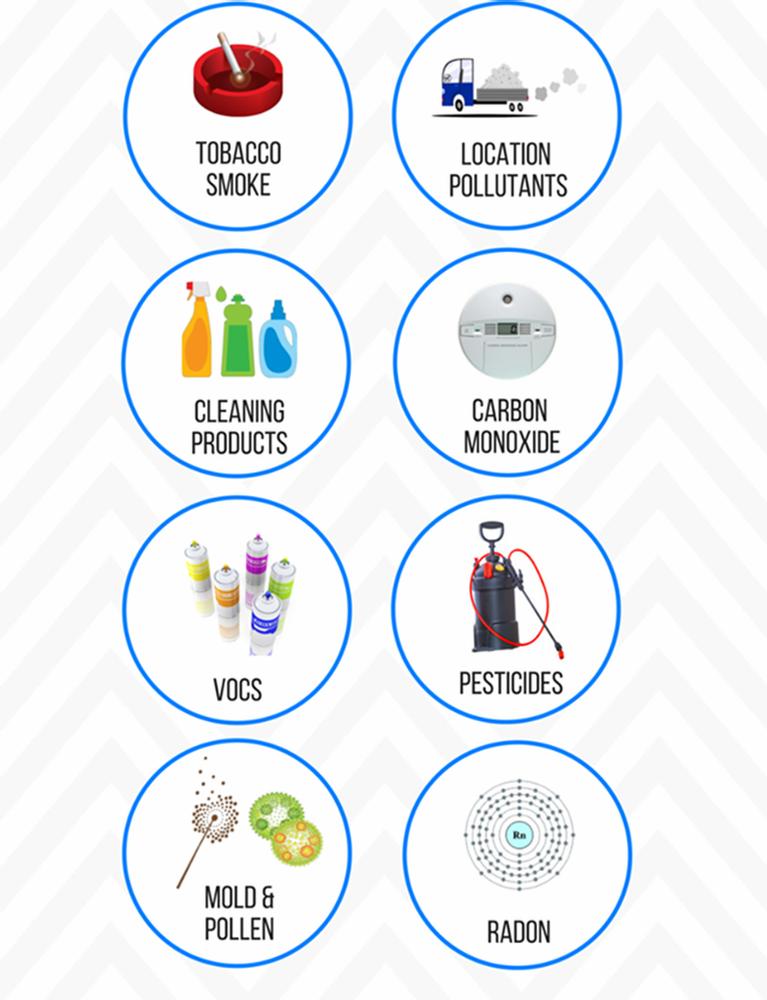 Top indoor air pollutants. Image Courtesy: pinterest.com